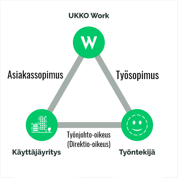 Henkilöstövuokraus työnantaja vuokratyöntekijä käyttäjäyritys UKKO Work